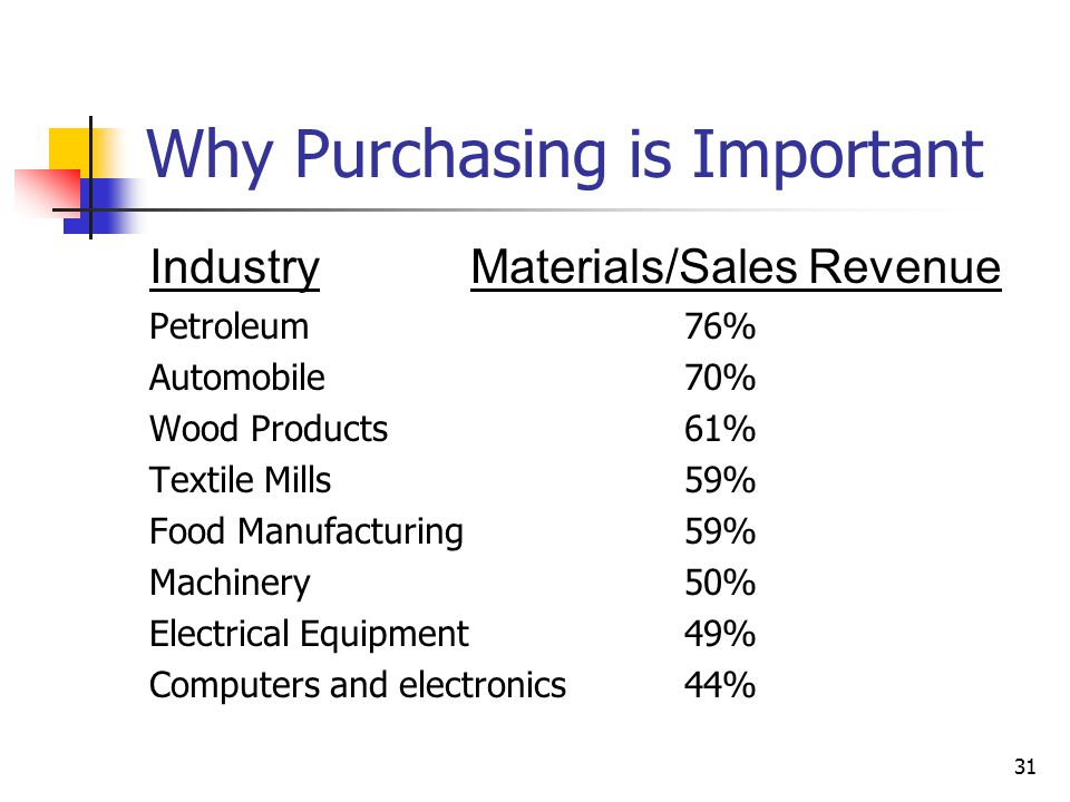 31 Why Purchasing is Important IndustryMaterials/Sales Revenue Petroleum76% Automobile70% Wood Products61% Textile Mills59% Food Manufacturing59% Machinery50% Electrical Equipment49% Computers and electronics44%