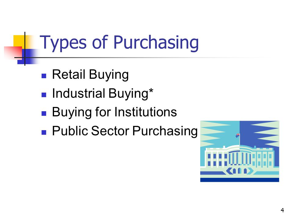 4 Types of Purchasing Retail Buying Industrial Buying* Buying for Institutions Public Sector Purchasing