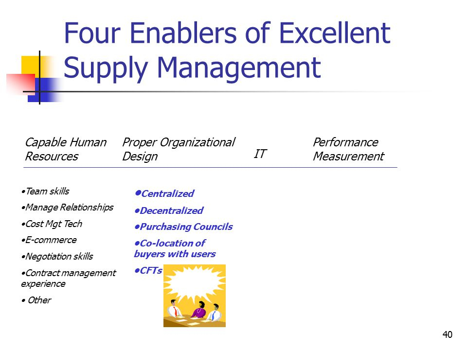 40 Four Enablers of Excellent Supply Management Capable Human Resources Proper Organizational Design IT Performance Measurement Team skills Manage Relationships Cost Mgt Tech E-commerce Negotiation skills Contract management experience Other Centralized Decentralized Purchasing Councils Co-location of buyers with users CFTs