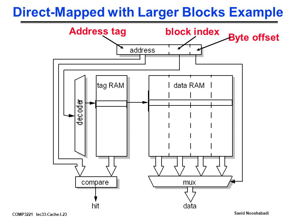 COMP3221 lec33-Cache-I.23 Saeid Nooshabadi Direct-Mapped with Larger Blocks Example Byte offset block index Address tag