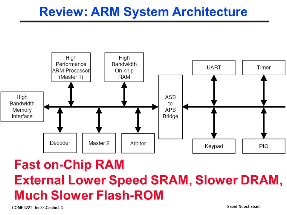 COMP3221 lec33-Cache-I.3 Saeid Nooshabadi Review: ARM System Architecture Fast on-Chip RAM External Lower Speed SRAM, Slower DRAM, Much Slower Flash-ROM