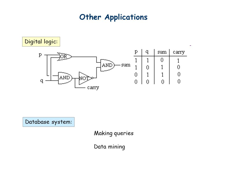 Other Applications Making queries Data mining Digital logic: Database system: