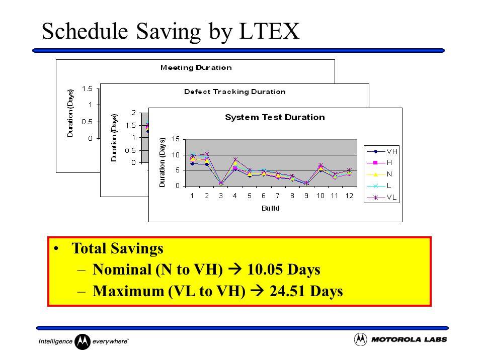 Schedule Saving by LTEX Total Savings –Nominal (N to VH)  10.05 Days –Maximum (VL to VH)  24.51 Days