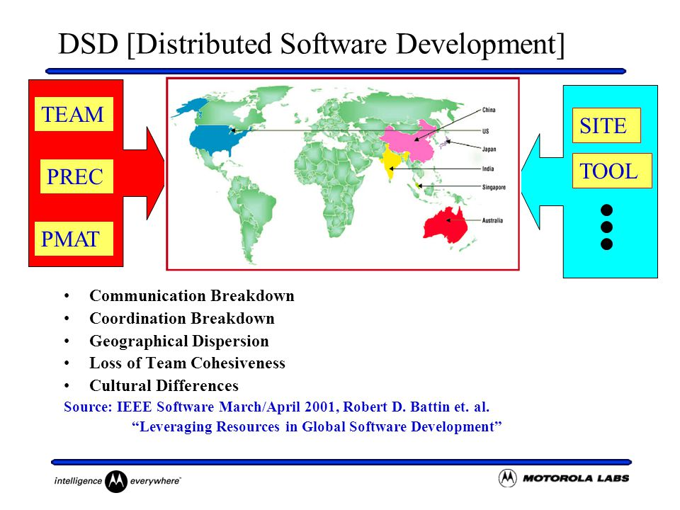 DSD [Distributed Software Development] Communication Breakdown Coordination Breakdown Geographical Dispersion Loss of Team Cohesiveness Cultural Differences Source: IEEE Software March/April 2001, Robert D.