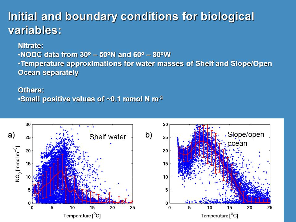 Initial and boundary conditions for biological variables: Nitrate: NODC data from 30 o – 50 o N and 60 o – 80 o WNODC data from 30 o – 50 o N and 60 o – 80 o W Temperature approximations for water masses of Shelf and Slope/Open Ocean separatelyTemperature approximations for water masses of Shelf and Slope/Open Ocean separatelyOthers: Small positive values of ~0.1 mmol N m -3Small positive values of ~0.1 mmol N m -3 Slope/openocean Shelf water