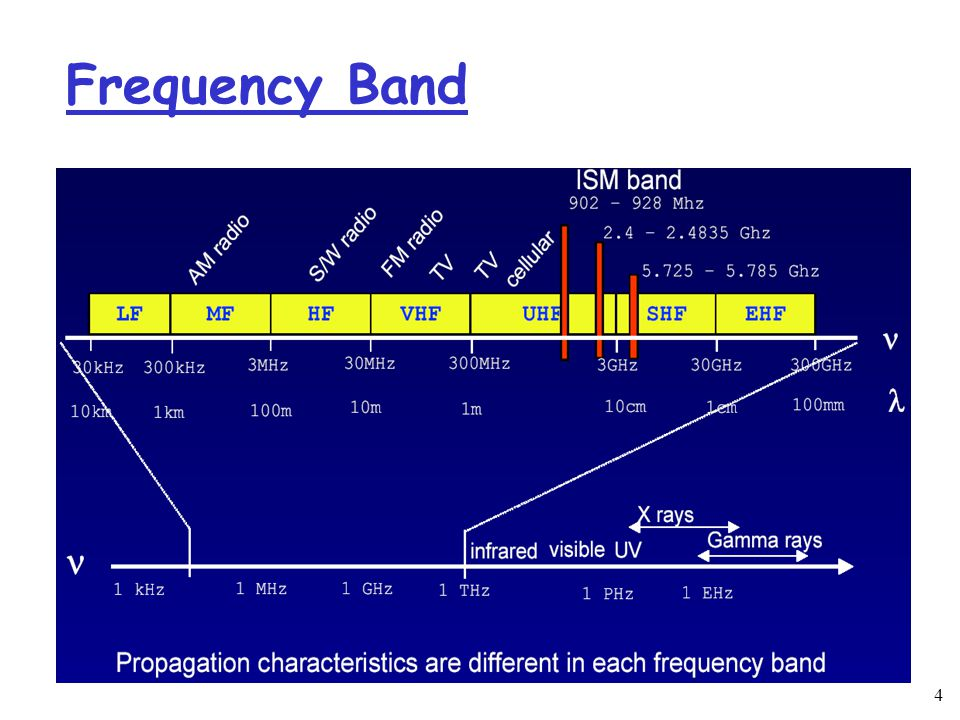 4 Frequency Band