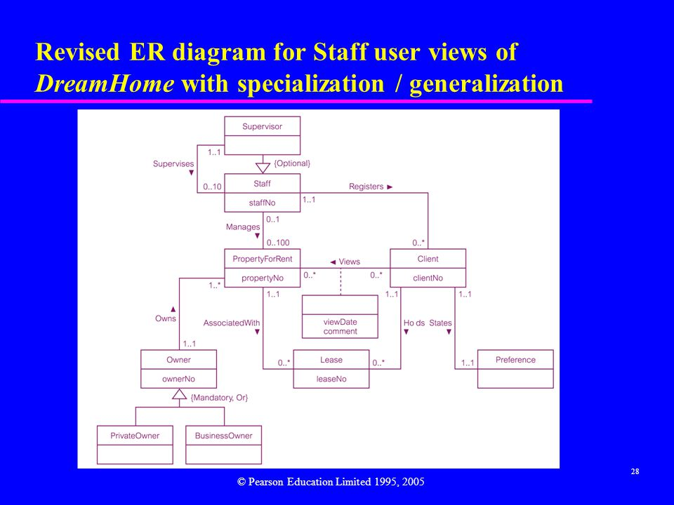 28 Revised ER diagram for Staff user views of DreamHome with specialization / generalization © Pearson Education Limited 1995, 2005