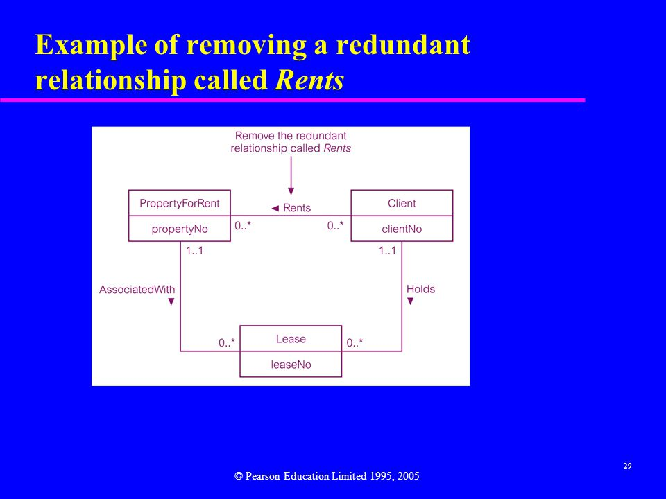 29 Example of removing a redundant relationship called Rents © Pearson Education Limited 1995, 2005