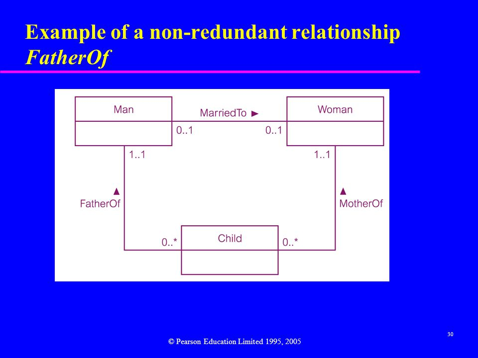 30 Example of a non-redundant relationship FatherOf © Pearson Education Limited 1995, 2005