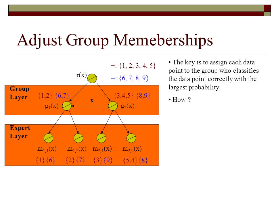 Adjust Group Memeberships x g 1 (x) m 1,1 (x) Group Layer Expert Layer r(x) g 2 (x) m 1,2 (x)m 2,1 (x)m 2,2 (x) +: {1, 2, 3, 4, 5}  : {6, 7, 8, 9} The key is to assign each data point to the group who classifies the data point correctly with the largest probability How .