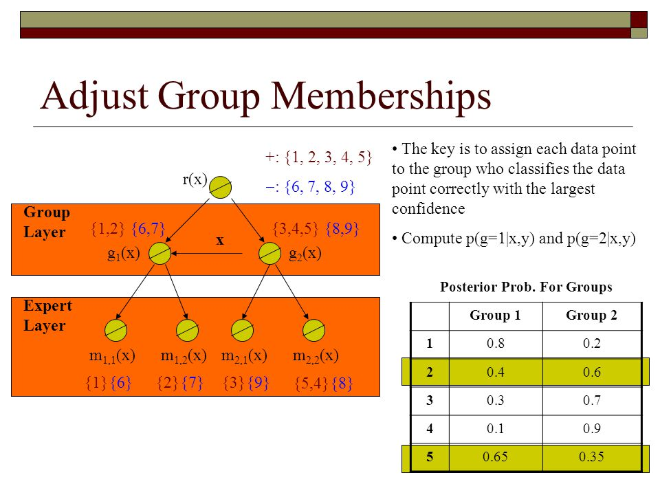 Adjust Group Memberships x g 1 (x) m 1,1 (x) Group Layer Expert Layer r(x) g 2 (x) m 1,2 (x)m 2,1 (x)m 2,2 (x) +: {1, 2, 3, 4, 5}  : {6, 7, 8, 9} The key is to assign each data point to the group who classifies the data point correctly with the largest confidence Compute p(g=1|x,y) and p(g=2|x,y) {1,2} {6,7}{3,4,5} {8,9} {1}{6}{2}{7}{3}{9} {5,4}{8} Posterior Prob.