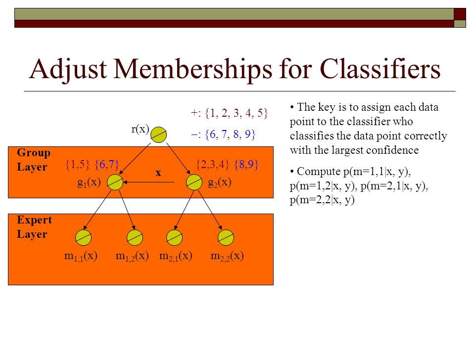 Adjust Memberships for Classifiers x g 1 (x) m 1,1 (x) Group Layer Expert Layer r(x) g 2 (x) m 1,2 (x)m 2,1 (x)m 2,2 (x) +: {1, 2, 3, 4, 5}  : {6, 7, 8, 9} {1,5} {6,7}{2,3,4} {8,9} The key is to assign each data point to the classifier who classifies the data point correctly with the largest confidence Compute p(m=1,1|x, y), p(m=1,2|x, y), p(m=2,1|x, y), p(m=2,2|x, y)