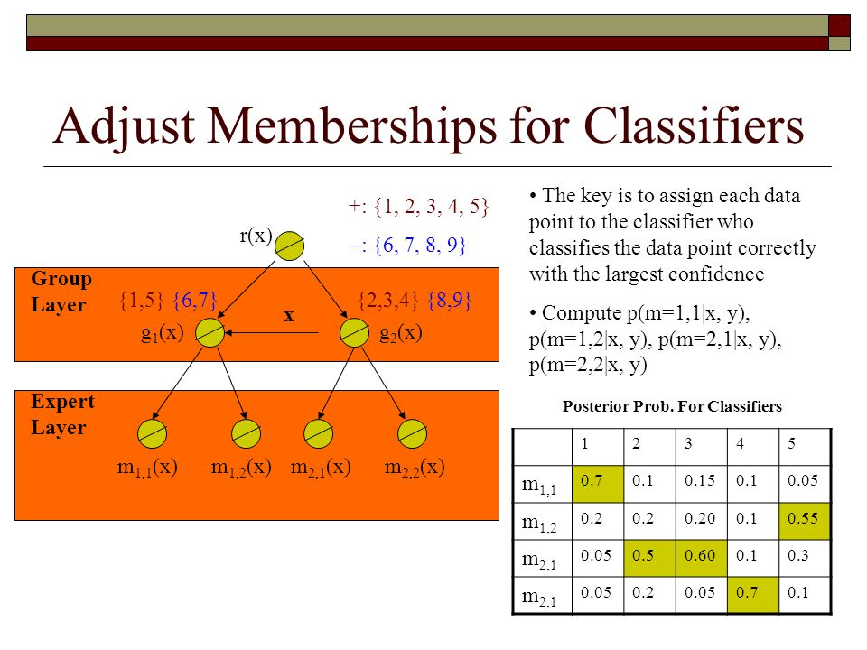 Adjust Memberships for Classifiers x g 1 (x) m 1,1 (x) Group Layer Expert Layer r(x) g 2 (x) m 1,2 (x)m 2,1 (x)m 2,2 (x) +: {1, 2, 3, 4, 5}  : {6, 7, 8, 9} {1,5} {6,7}{2,3,4} {8,9} Posterior Prob.