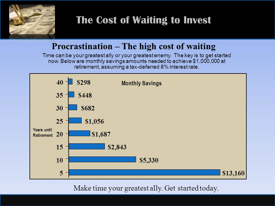 The Cost of Waiting to Invest Years until Retirement $ $448 30$ $1,056 20$1,687 15$2,843 10$5,330 5 $13,160 Monthly Savings Procrastination – The high cost of waiting Time can be your greatest ally or your greatest enemy.