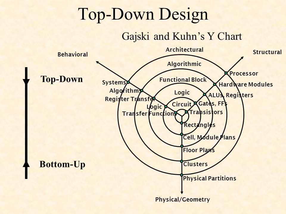 Combinational logic design sections 3 1 3 2 manokime ppt download 6 top down fandeluxe Image collections