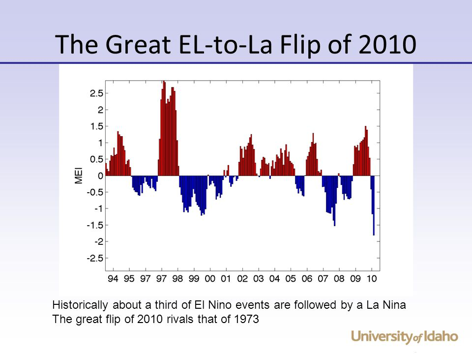 The Great EL-to-La Flip of 2010 Historically about a third of El Nino events are followed by a La Nina The great flip of 2010 rivals that of 1973