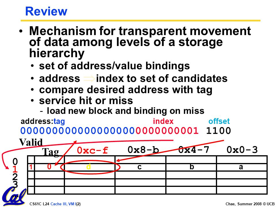 CS61C L24 Cache III, VM I(2) Chae, Summer 2008 © UCB Review Mechanism for transparent movement of data among levels of a storage hierarchy set of address/value bindings address  index to set of candidates compare desired address with tag service hit or miss -load new block and binding on miss Valid Tag 0xc-f 0x8-b0x4-70x