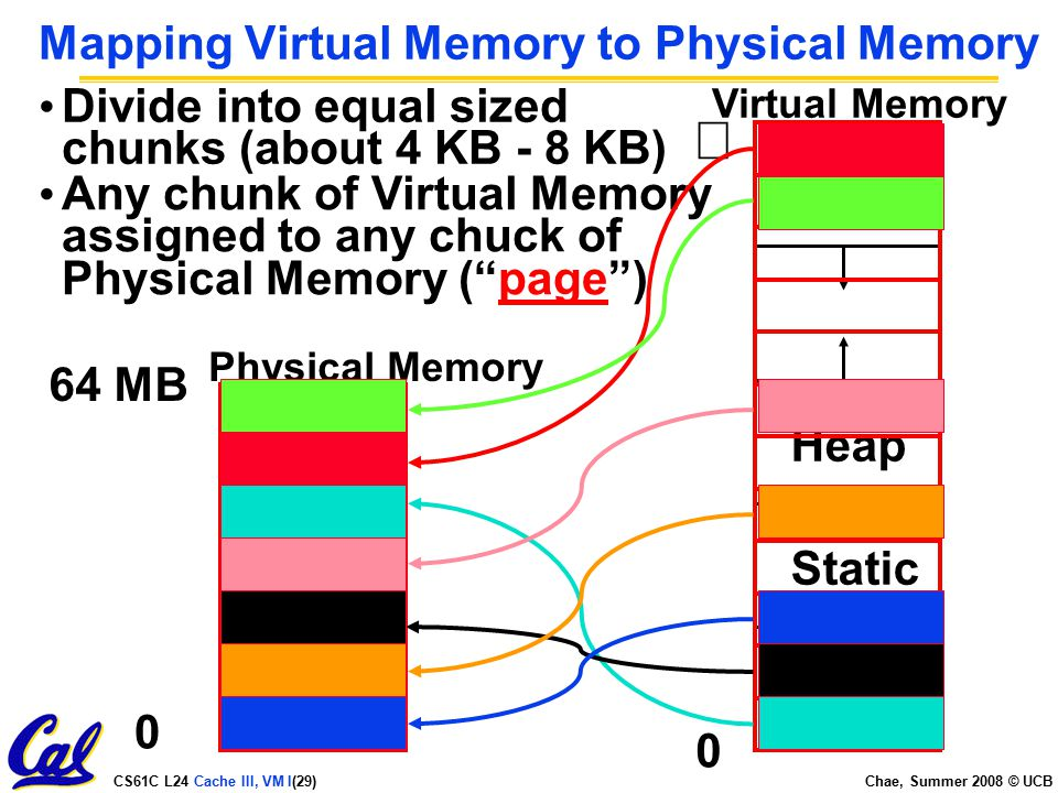 CS61C L24 Cache III, VM I(29) Chae, Summer 2008 © UCB Mapping Virtual Memory to Physical Memory 0 Physical Memory  Virtual Memory CodeStatic Heap Stack 64 MB Divide into equal sized chunks (about 4 KB - 8 KB) 0 Any chunk of Virtual Memory assigned to any chuck of Physical Memory ( page )