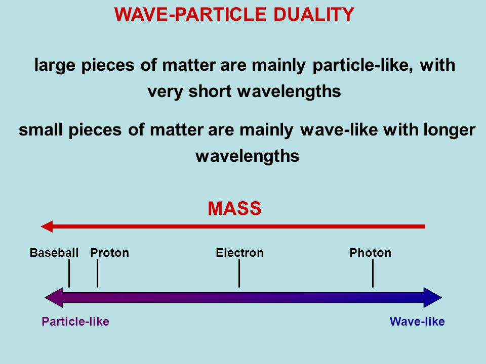 Wave-likeParticle-like BaseballProtonPhotonElectron WAVE-PARTICLE DUALITY large pieces of matter are mainly particle-like, with very short wavelengths small pieces of matter are mainly wave-like with longer wavelengths MASS