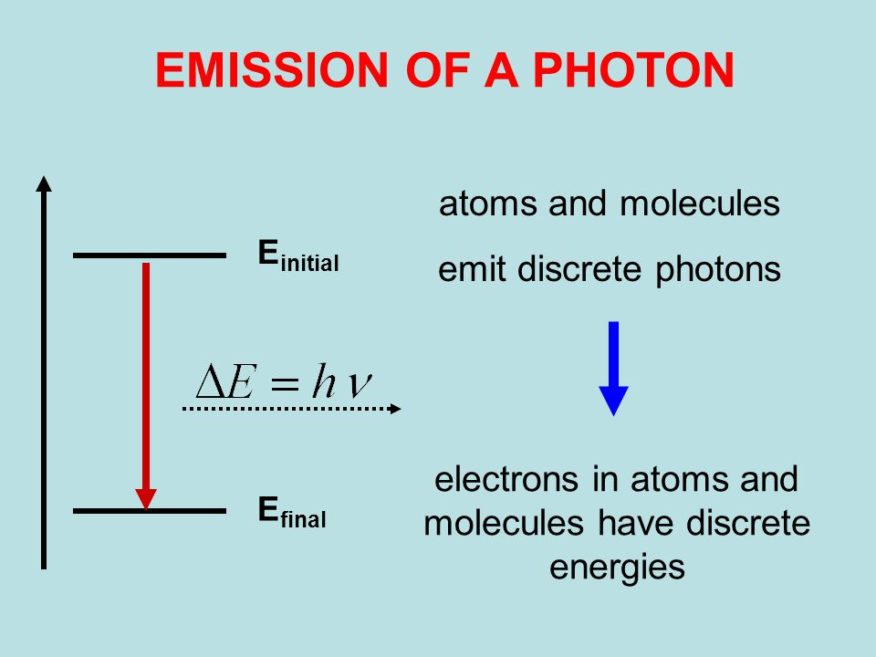 E initial E final EMISSION OF A PHOTON atoms and molecules emit discrete photons electrons in atoms and molecules have discrete energies