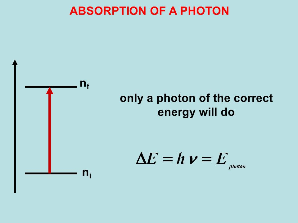 nini nfnf only a photon of the correct energy will do ABSORPTION OF A PHOTON