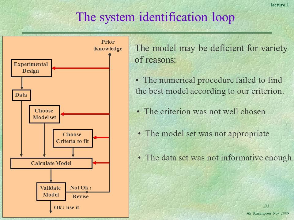 lecture 1 Ali Karimpour Nov Experimental Design Data Choose Model set Choose Criteria to fit Calculate Model Validate Model Prior Knowledge Ok : use it Not Ok : Revise The system identification loop The model may be deficient for variety of reasons: The numerical procedure failed to find the best model according to our criterion.