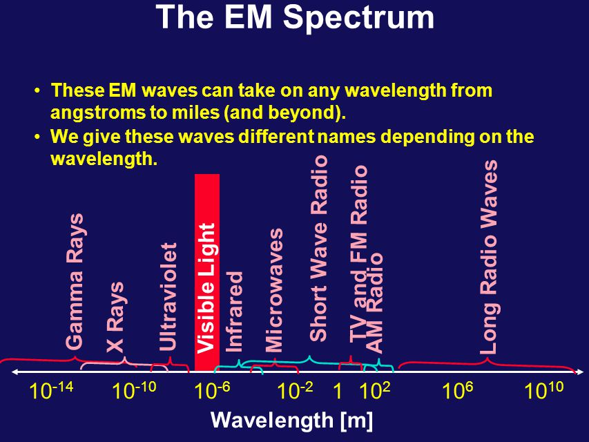 Velocity of Electromagnetic Waves The wave equation for E x : (derived from Maxwell's Eqn) Therefore, we now know the velocity of electromagnetic waves in free space: Putting in the measured values for  0 &  0, we get: This value is identical to the measured speed of light.