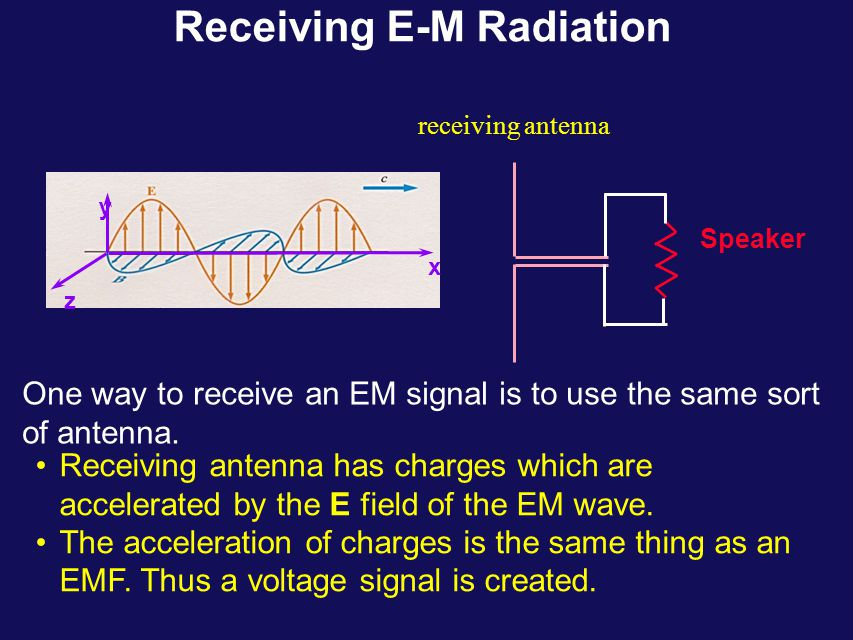 dipole radiation pattern oscillating electric dipole generates e-m radiation that is polarized in the direction of the dipole radiation pattern is doughnut shaped & outward traveling –zero amplitude directly above and below dipole –maximum amplitude in-plane proportional to sin(  t)