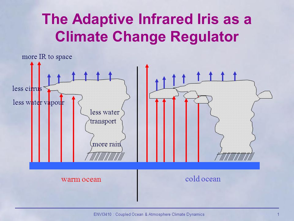 1 The Adaptive Infrared Iris as a Climate Change Regulator warm ocean cold ocean more IR to space less cirrus more rain less water transport less water vapour