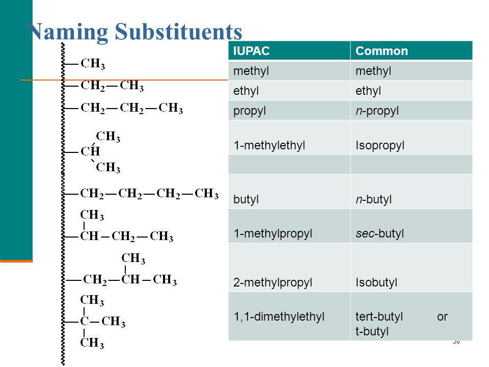 Branched Alkanes  Branched Branches or Complex Substituents
