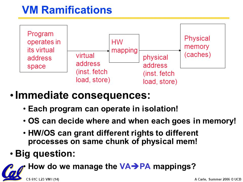 CS 61C L23 VM I (14) A Carle, Summer 2006 © UCB VM Ramifications Immediate consequences: Each program can operate in isolation.