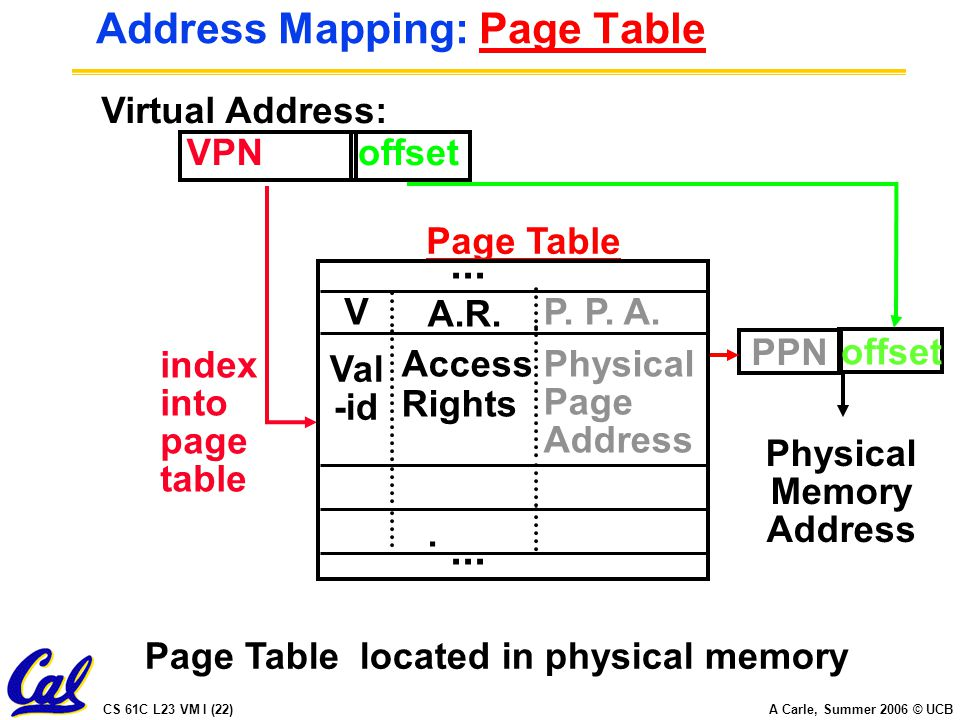 CS 61C L23 VM I (22) A Carle, Summer 2006 © UCB Address Mapping: Page Table Virtual Address: VPNoffset Page Table located in physical memory index into page table PPN Physical Memory Address Page Table Val -id Access Rights Physical Page Address.
