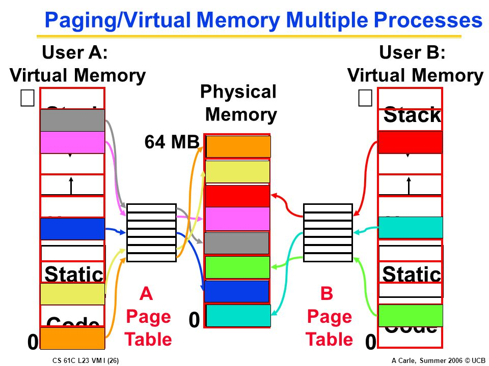 CS 61C L23 VM I (26) A Carle, Summer 2006 © UCB Paging/Virtual Memory Multiple Processes User B: Virtual Memory  Code Static Heap Stack 0 Code Static Heap Stack A Page Table B Page Table User A: Virtual Memory  0 0 Physical Memory 64 MB