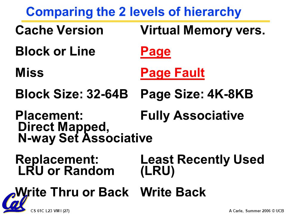 CS 61C L23 VM I (27) A Carle, Summer 2006 © UCB Comparing the 2 levels of hierarchy Cache VersionVirtual Memory vers.