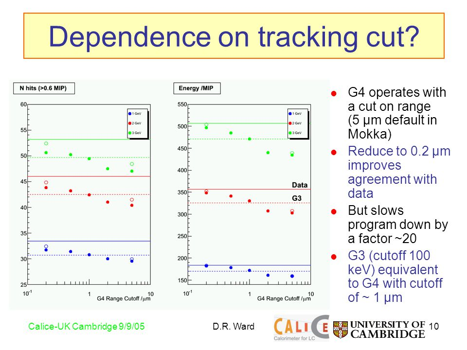 10Calice-UK Cambridge 9/9/05D.R. Ward Dependence on tracking cut.