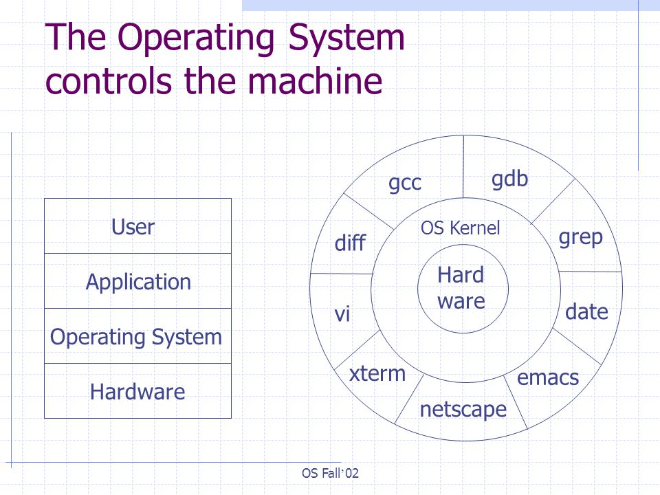 OS Fall ' 02 The Operating System controls the machine User Application Operating System Hardware OS Kernel Hard ware gcc gdb emacs vi date grep xterm netscape diff