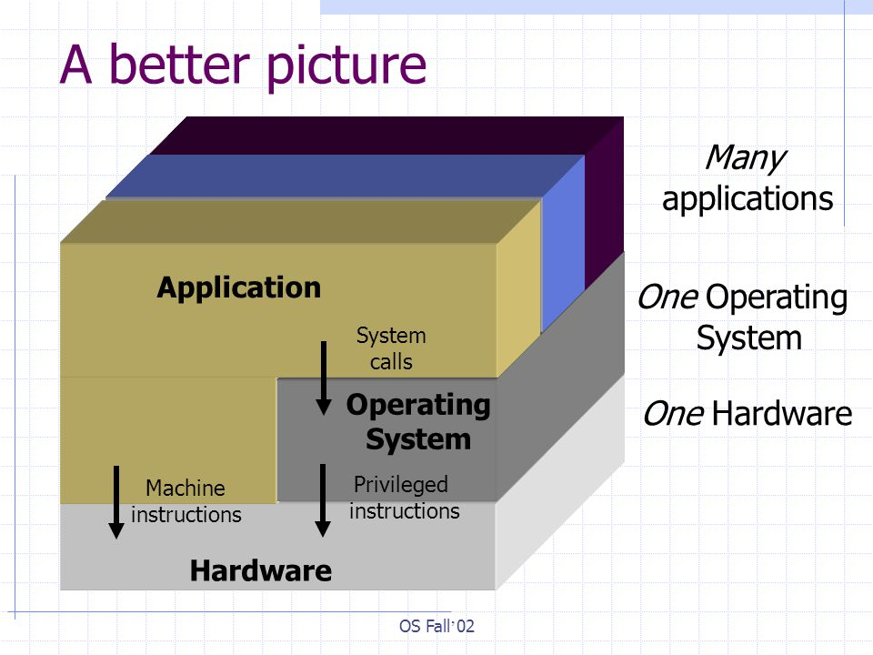 OS Fall ' 02 A better picture Hardware Operating System Privileged instructions System calls Machine instructions Application One Hardware One Operating System Many applications