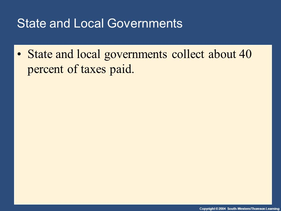 Copyright © 2004 South-Western/Thomson Learning State and Local Governments State and local governments collect about 40 percent of taxes paid.