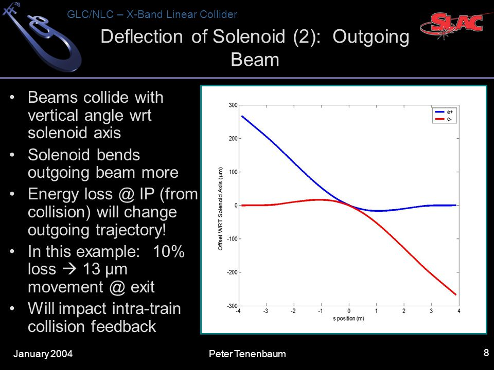 January 2004 GLC/NLC – X-Band Linear Collider Peter Tenenbaum 8 Deflection of Solenoid (2): Outgoing Beam Beams collide with vertical angle wrt solenoid axis Solenoid bends outgoing beam more Energy IP (from collision) will change outgoing trajectory.