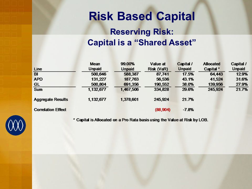 Risk Based Capital Capital is a Shared Asset Reserving Risk: