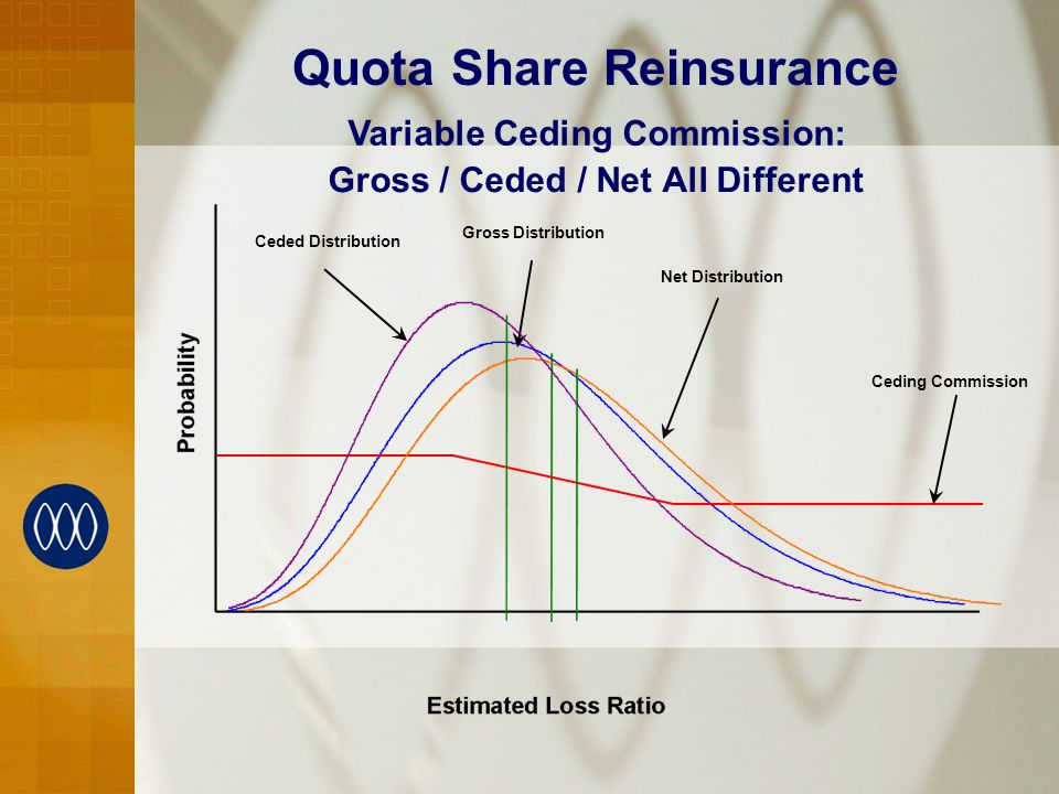Variable Ceding Commission: Gross / Ceded / Net All Different Quota Share Reinsurance Ceding Commission Gross Distribution Net Distribution Ceded Distribution