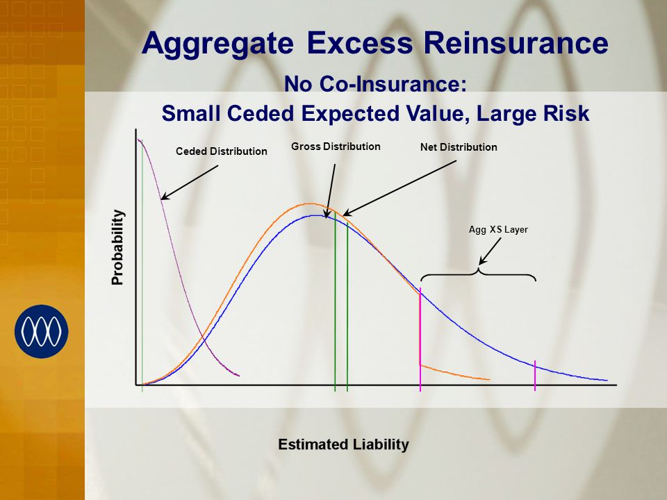 Aggregate Excess Reinsurance No Co-Insurance: Small Ceded Expected Value, Large Risk Gross Distribution Net Distribution Ceded Distribution Agg XS Layer
