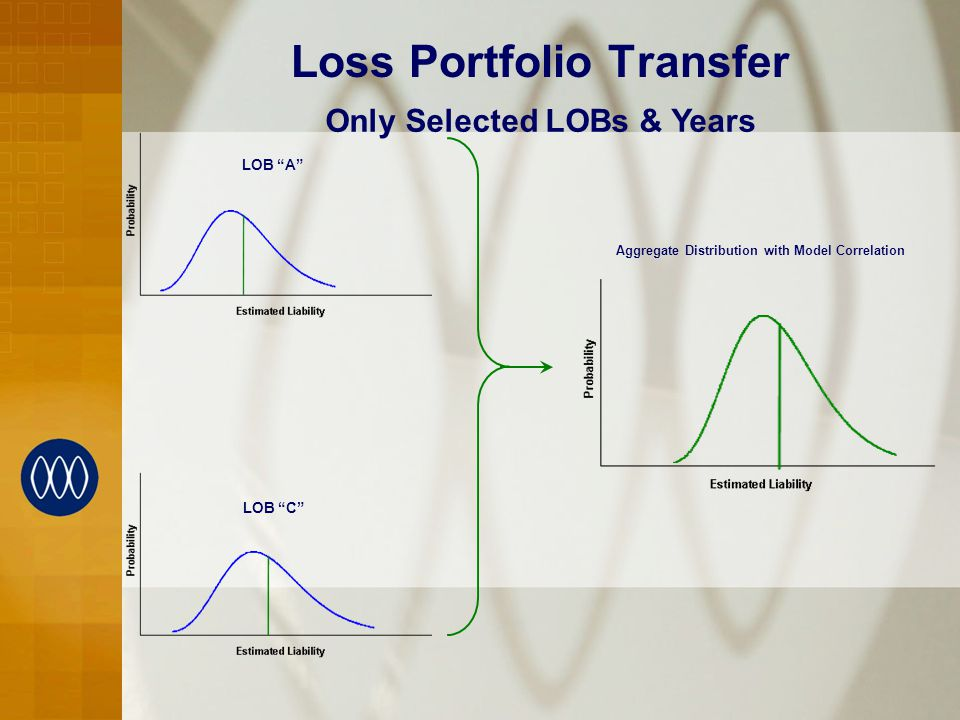 Loss Portfolio Transfer LOB A LOB C Aggregate Distribution with Model Correlation Only Selected LOBs & Years