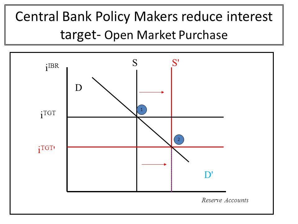 Central Bank Policy Makers reduce interest target- Open Market Purchase S D D i IBR Reserve Accounts i TGT 1 S S 2 D i TGT