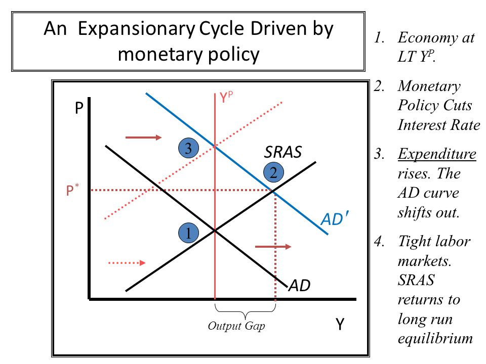 P Y AD An Expansionary Cycle Driven by monetary policy P*P* SRAS YPYP AD ′ 1 2 Output Gap 1.Economy at LT Y P.