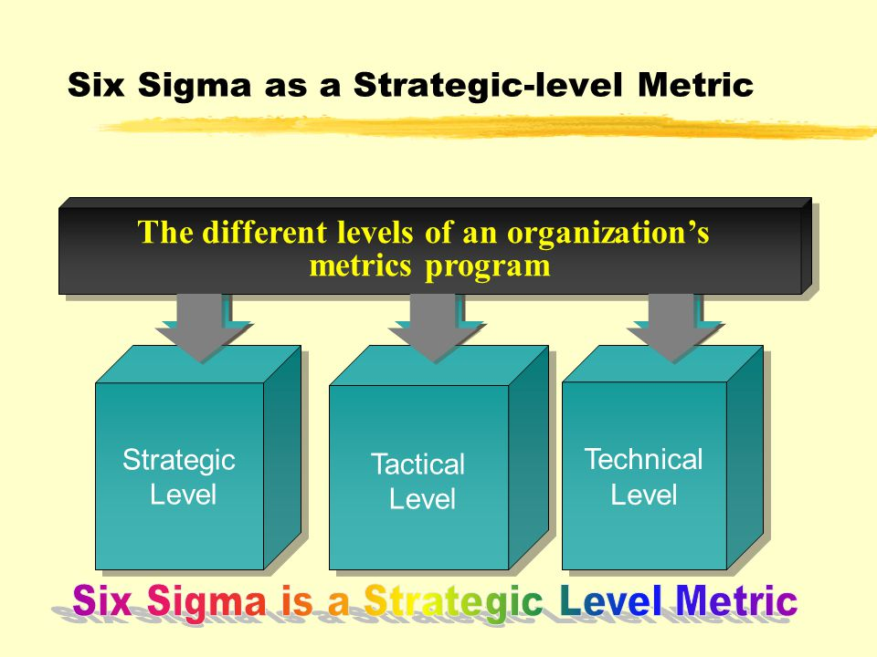 Strategic Level Strategic Level Tactical Level Tactical Level The different levels of an organization's metrics program The different levels of an organization's metrics program Technical Level Technical Level Six Sigma as a Strategic-level Metric