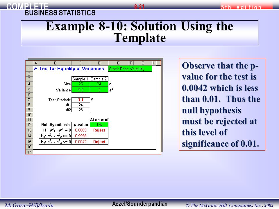COMPLETE 5 t h e d i t i o n BUSINESS STATISTICS Aczel/Sounderpandian McGraw-Hill/Irwin © The McGraw-Hill Companies, Inc., Example 8-10: Solution Using the Template Observe that the p- value for the test is which is less than 0.01.