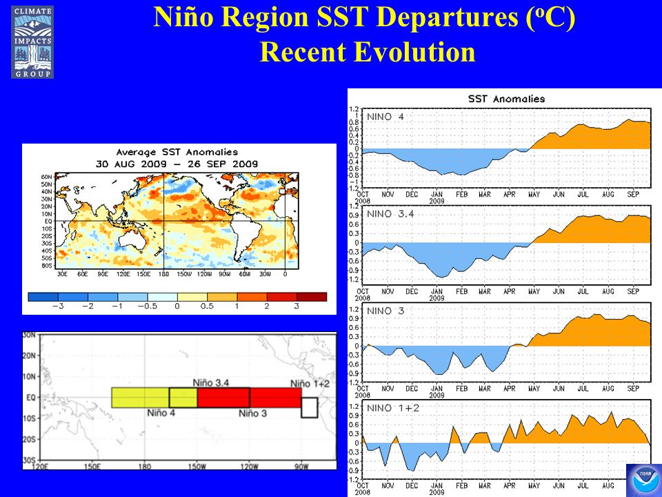 Niño Region SST Departures ( o C) Recent Evolution