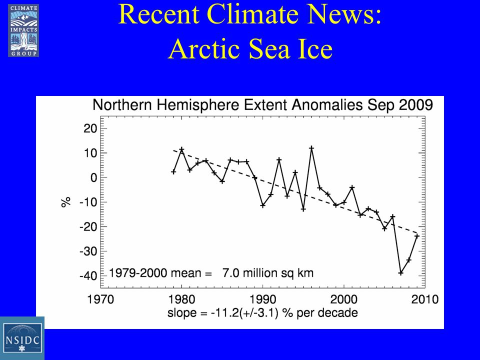 Recent Climate News: Arctic Sea Ice