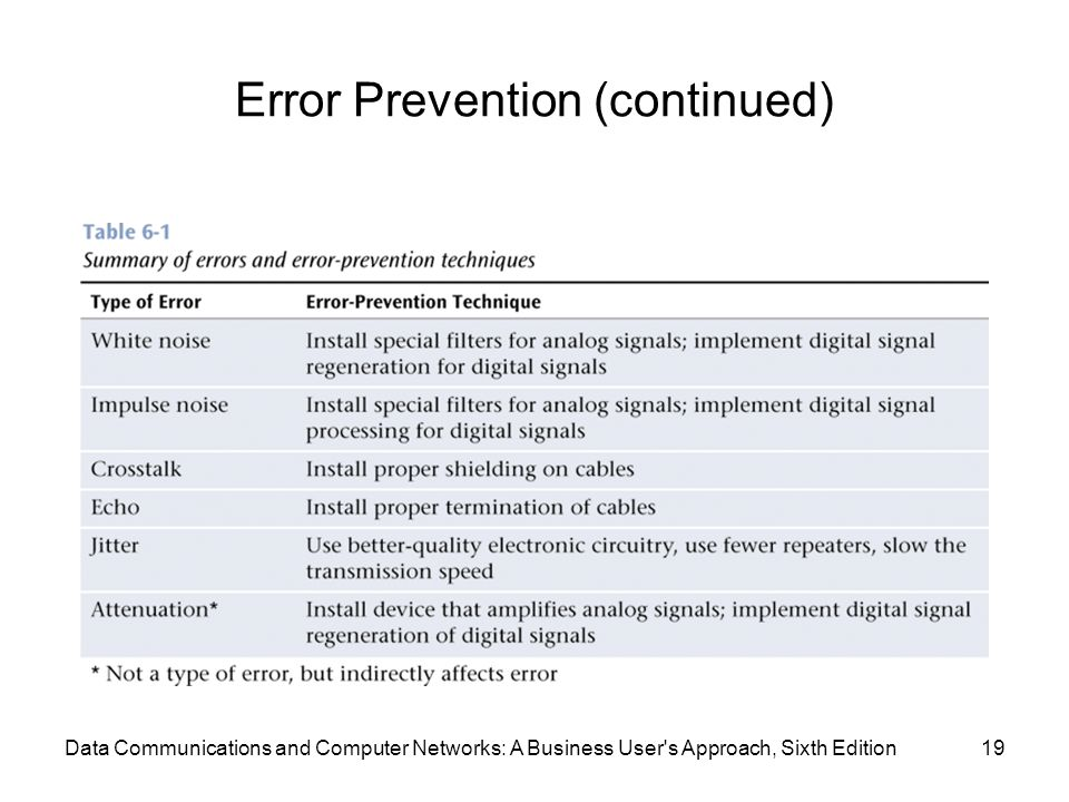 Data Communications and Computer Networks: A Business User s Approach, Sixth Edition19 Error Prevention (continued)